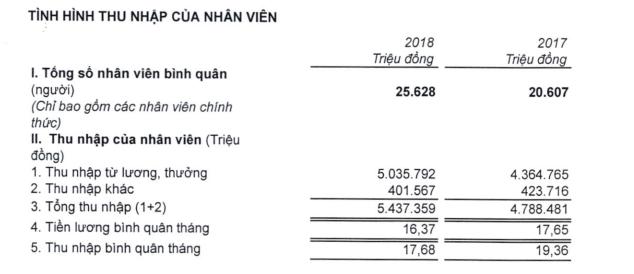 Lãi khủng nhưng VPBank vẫn chưa hoàn thành kế hoạch, thu nhập bình quân của nhân viên cũng bị sụt giảm - Ảnh 1.