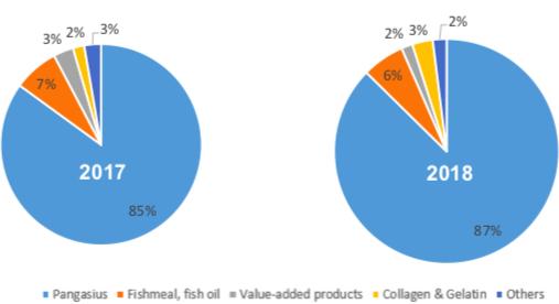 Năm 2018, xuất khẩu cá tra phá kỷ lục 20 năm, riêng Vĩnh Hoàn đã thâm nhập thị trường Trung Quốc thành công - Ảnh 3.