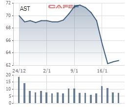 PENM IV đã nâng tỷ lệ sở hữu tại Taseco Airs lên trên 16% - Ảnh 1.