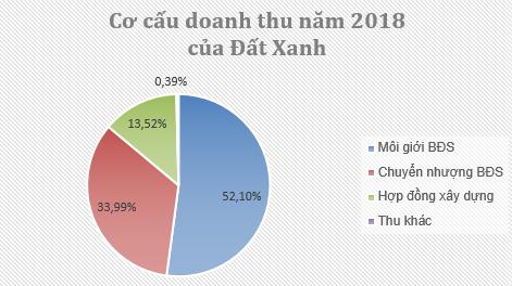 Đất Xanh Group báo lãi trên 1.700 tỷ đồng trong năm 2018, vượt 61% kế hoạch năm - Ảnh 2.