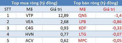Phiên 24/1: Khối ngoại quay đầu bán ròng, Vn-Index thất bại trước ngưỡng 910 điểm - Ảnh 3.