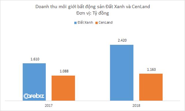 Từng tuyên bố giữ vị trí dẫn đầu thị trường môi giới BĐS, nhưng doanh thu và lợi nhuận CenLand ngày càng bị Đất Xanh bỏ xa - Ảnh 1.
