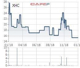 Lãi quý 4 giảm mạnh, Xuân Hòa Việt Nam (XHC) kết thúc năm 2018 với khoản lợi nhuận giảm 1 nửa so với năm ngoái - Ảnh 2.