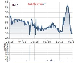 Dược phẩm Imexpharm (IMP) báo lãi gần 140 tỷ đồng năm 2018, tăng 18% so với cùng kỳ - Ảnh 2.