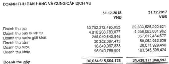 Lãi ròng của Sabeco giảm 11% trong năm đầu về tay người Thái, nắm giữ 12.000 tỷ đồng tiền mặt và tiền gửi - Ảnh 1.