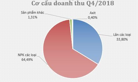 Sản lượng tiêu thụ giảm, Hóa chất Lâm Thao (LAS) hoàn thành được 72% kế hoạch LNTT năm 2018 - Ảnh 2.