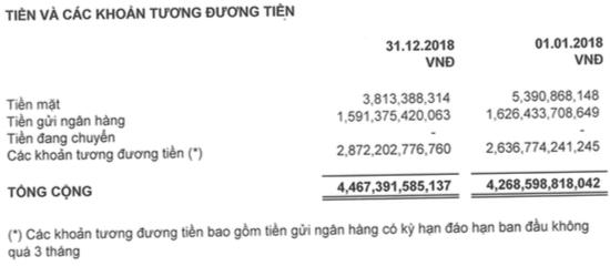Lãi ròng của Sabeco giảm 11% trong năm đầu về tay người Thái, nắm giữ 12.000 tỷ đồng tiền mặt và tiền gửi - Ảnh 4.