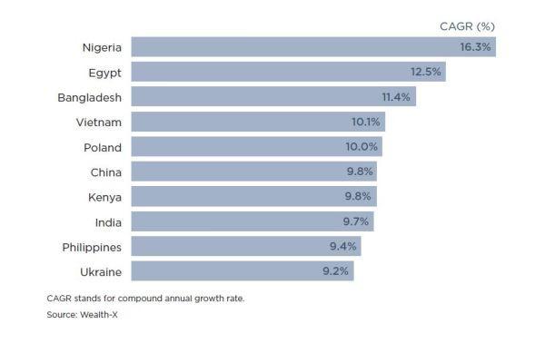 Đây là 10 quốc gia có số triệu phú tăng vọt trong 5 năm tới: Đặc biệt, Việt Nam nằm thứ 4 trong bảng xếp hạng này - Ảnh 1.