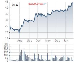 Nối tiếp Dragon Capital, Pyn Elite Fund đưa VEAM vào top những khoản đầu tư lớn nhất danh mục - Ảnh 2.