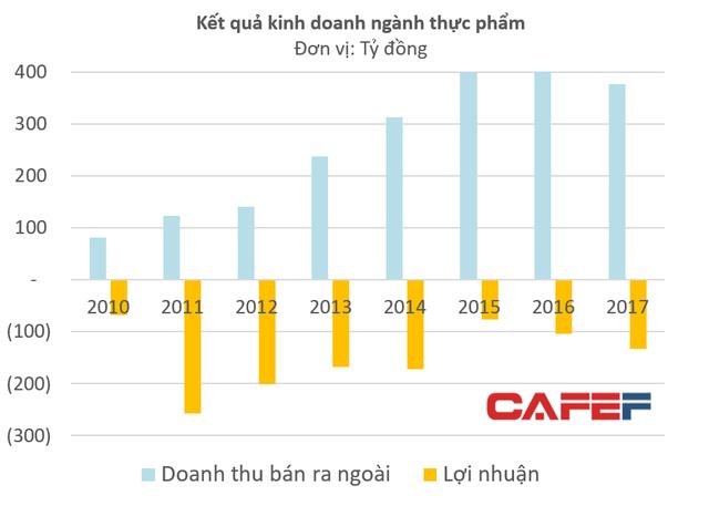 Nhựa Ngọc Nghĩa: Bất chấp quý 4 lỗ 420 tỷ, thành quả bán đứt nước chấm Kabin vẫn mang về 353 tỷ đồng lợi nhuận - Ảnh 2.