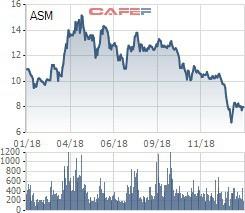 Con trai Chủ tịch Sao Mai Group đã mua xong 10 triệu cổ phiếu ASM - Ảnh 1.
