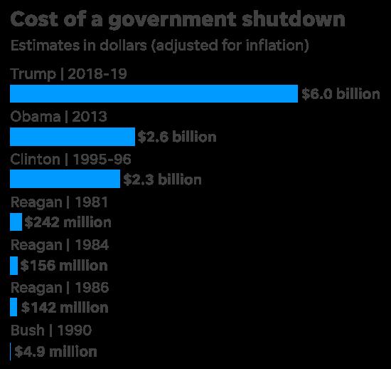 Thiệt hại do chính phủ Mỹ đóng cửa còn nhiều hơn ngân sách cho bức tường biên giới - Ảnh 1.
