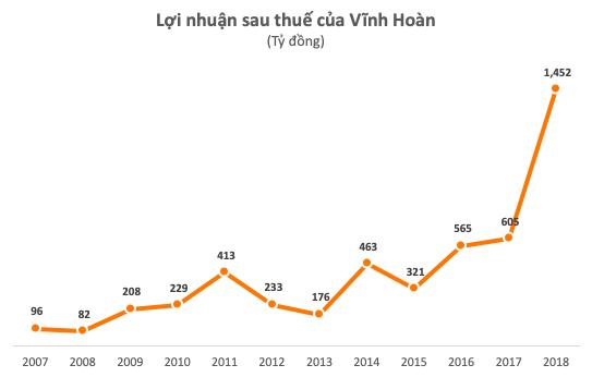 Lợi nhuận năm 2018 đạt kỷ lục, điều gì khiến cổ phiếu Vĩnh Hoàn (VHC) bị bán mạnh ngay khi ra tin? - Ảnh 1.