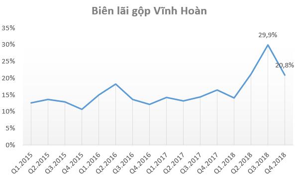 Lợi nhuận năm 2018 đạt kỷ lục, điều gì khiến cổ phiếu Vĩnh Hoàn (VHC) bị bán mạnh ngay khi ra tin? - Ảnh 3.