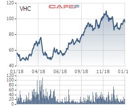Vĩnh Hoàn (VHC) lãi gần 1.500 tỷ trong năm 2018, tương đương lợi nhuận 3 năm trước cộng lại - Ảnh 3.