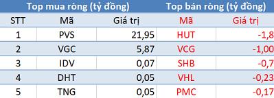 """Khối ngoại mua ròng hơn 150 tỷ, Vn-Index """"vượt ải"""" 910 điểm trong phiên 28/1 - Ảnh 2."""