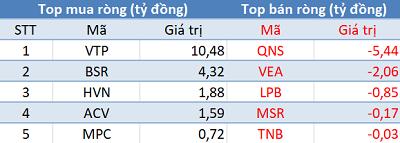 """Khối ngoại mua ròng hơn 150 tỷ, Vn-Index """"vượt ải"""" 910 điểm trong phiên 28/1 - Ảnh 3."""