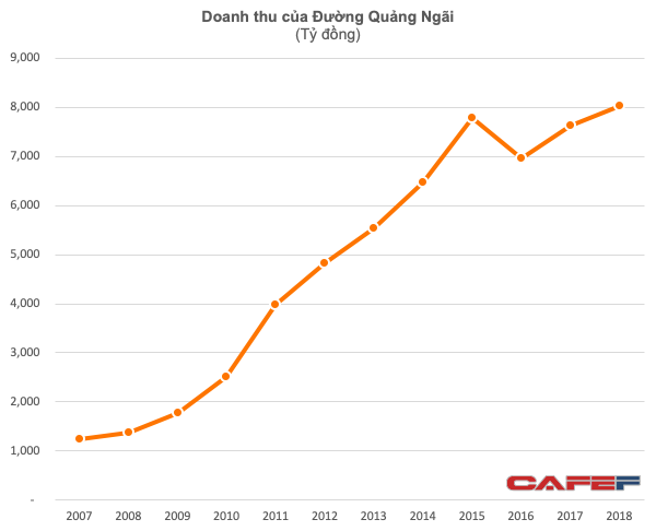 Mảng đường phục hồi còn sữa đậu nành chững lại, LNTT của QNS vẫn tăng 23% lên 1.400 tỷ đồng - Ảnh 1.
