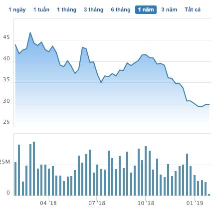 Lần đầu tiên sau 5 quý lợi nhuận của Hòa Phát rơi xuống dưới mức 2.000 tỷ đồng - Ảnh 2.