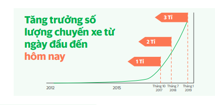 Grab khoe tốc độ tăng trưởng đáng kinh ngạc: 6 tháng vừa qua đạt 1 tỷ chuyến xe - Ảnh 1.