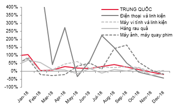 Dự báo năm 2019 nhiều ngành của Việt Nam chịu tác động từ kinh tế Trung Quốc - Ảnh 3.