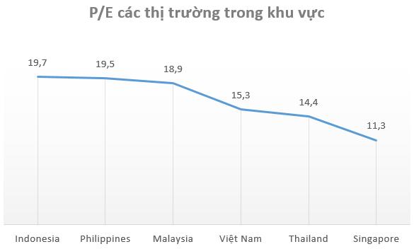 """Điểm sáng nào cho thị trường khi Vn-Index """"thủng"""" mốc 880 điểm? - Ảnh 2."""