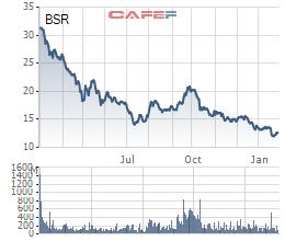 """VCSC: """"Tin tức bất lợi về Lọc dầu Bình Sơn (BSR) đã được phản ánh vào giá cổ phiếu"""" - Ảnh 1."""