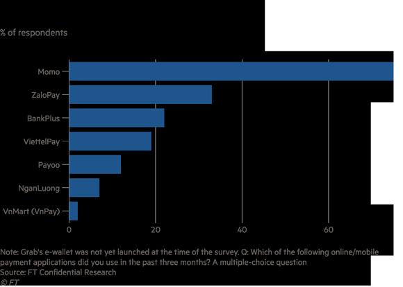 Fintech liên tục đốt tiền giành thị phần, thanh toán điện tử của Việt Nam vẫn chậm nhất trong nhóm ASEAN 5 - Ảnh 3.