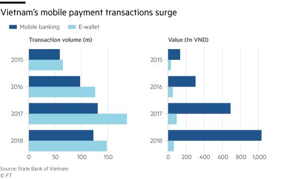 Fintech liên tục đốt tiền giành thị phần, thanh toán điện tử của Việt Nam vẫn chậm nhất trong nhóm ASEAN 5 - Ảnh 2.