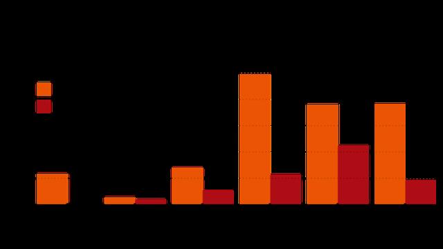 Dấu hỏi lớn về tương lai liên doanh AirAsia Việt Nam: 3 lần gia nhập đều thất bại, đến lần thứ 4 phải đối đầu Vietjet - 'bản sao' từng copy mô hình của mình và đang thành công rực rỡ - Ảnh 3.