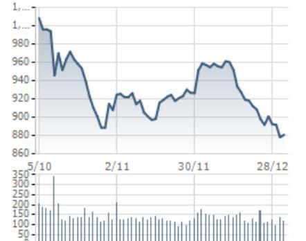 [Điểm nóng TTCK tuần 02/01– 06/01] Thị trường chứng khoán Việt Nam giữ vững mốc 880 điểm, chứng khoán thế giới hồi phục - Ảnh 1.