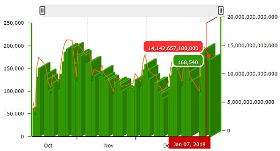 Giao dịch ảm đạm, thanh khoản HoSE xuống mức thấp nhất trong gần 2 năm - Ảnh 1.