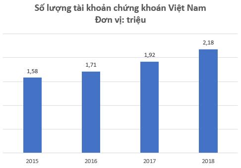 Gần 100 triệu dân Việt Nam mới chỉ có 2,14 triệu tài khoản chứng khoán - Ảnh 1.