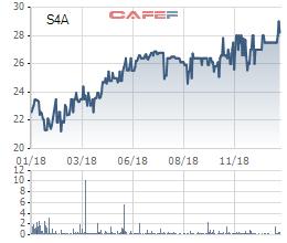 Thủy điện Sê San 4A (S4A): Năm 2018 lãi 138 tỷ đồng vượt 57% kế hoạch cả năm  - Ảnh 1.