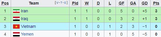 Để thua trước Iraq, ĐT Việt Nam phải làm gì để lách qua khe cửa hẹp tại Asian Cup? - Ảnh 1.