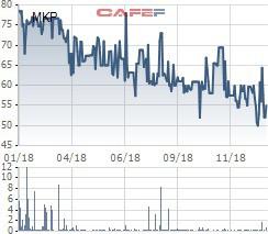 Một năm sau ngày trở lại, Mekophar (MKP) tiếp tục tăng vốn thêm 20%, tạm ứng 15% cổ tức bằng tiền - Ảnh 1.