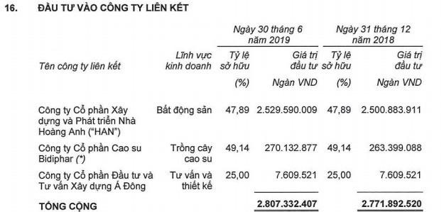 HAGL thoái toàn bộ vốn tại HAGL Land cho Đại Quang Minh, chính thức chia tay khu phức hợp HAGL Myanmar - Ảnh 1.