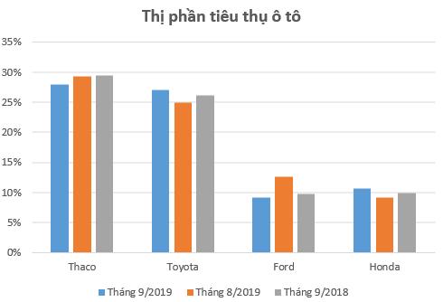 """Thị phần ô tô tháng 9: Thaco """"cài số lùi"""", Toyota bứt tốc - Ảnh 1."""