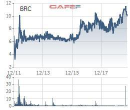 Cao su Bến Thành (BRC) báo lãi ròng 9 tháng đầu năm hoàn thành 88% kế hoạch năm - Ảnh 1.