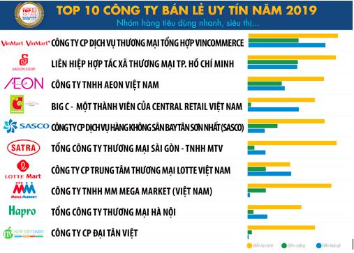 Vietnam Report: Vincommerce, Thế giới Di động đứng đầu top công ty bán lẻ uy tín năm 2019 - Ảnh 1.