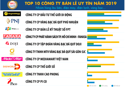 Vietnam Report: Vincommerce, Thế giới Di động đứng đầu top công ty bán lẻ uy tín năm 2019 - Ảnh 2.