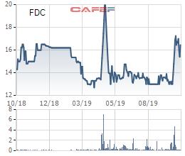 Ảnh hưởng từ tiến độ dự án Cần Giờ, Fideco (FDC) điều chỉnh giảm 82% kế hoạch lợi nhuận cả năm - Ảnh 2.