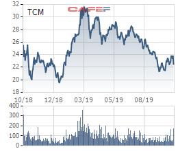 Công ty mẹ TCM ước đạt 174 tỷ đồng LNST trong 9 tháng - Ảnh 2.