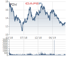 Nhóm quỹ Dragon Capital không còn là cổ đông lớn của PV Power - Ảnh 1.