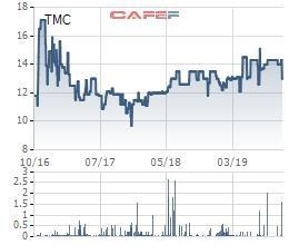 Timexco (TMC): LNST 9 tháng đầu năm giảm gần 1 nửa cùng kỳ, hoàn thành 75% kế hoạch năm - Ảnh 1.