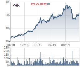 PHR: LNTT 9 tháng công ty mẹ đạt 523 tỷ đồng, chủ yếu từ bồi thường thực hiện dự án - Ảnh 3.