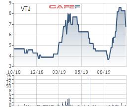 Đầu tư Vi na ta ba (VTJ) ngừng kinh doanh thuốc lá, quý 3 lỗ gần 1 tỷ đồng - Ảnh 2.