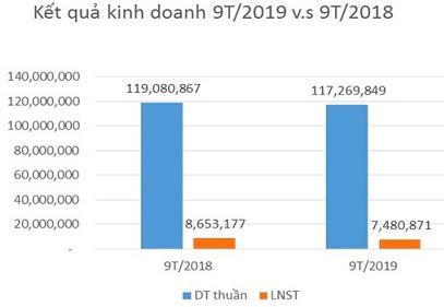 Công ty mẹ TCM ước đạt 174 tỷ đồng LNST trong 9 tháng - Ảnh 1.