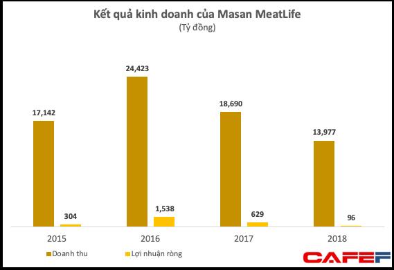 Chuẩn bị lên sàn với mức định giá hơn 1 tỷ USD, hai cổ đông lớn muốn bán ra 19,5 triệu cổ phiếu Masan MeatLife - Ảnh 2.