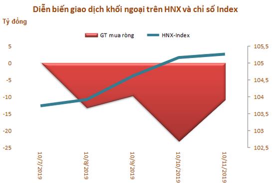 Khối ngoại sàn HoSE bán ròng 4 tuần liên tiếp, đạt 2.026 tỷ đồng - Ảnh 3.